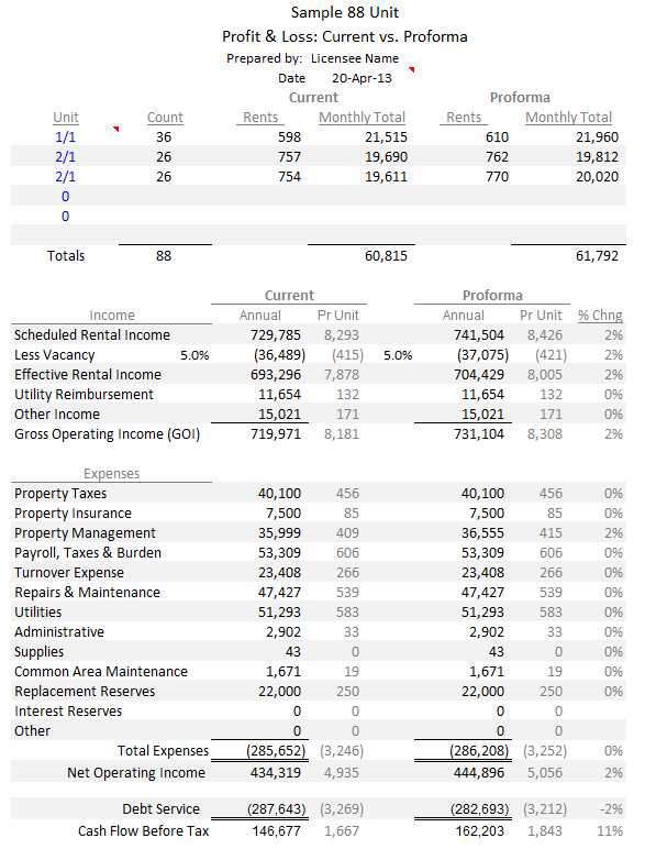 Apartment Building Profit & Loss Report