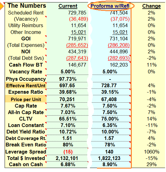 Apartment Building Refinance Calculations