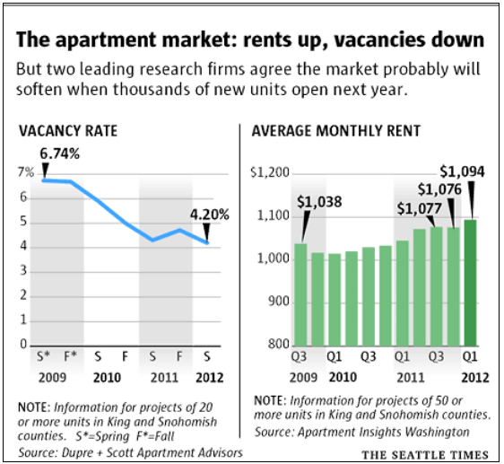 Average Apartment Rent: Seattle Multifamily Vacancy At 4.2% Says Dupre + Scott