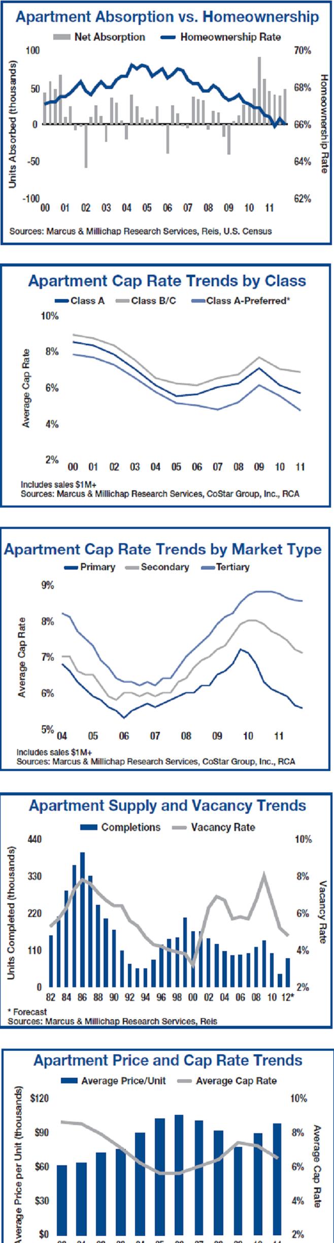 M&M Apartment Building Investment Report
