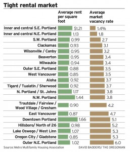 Portland Apartment Building Investment Cycle Occupancy and Rents