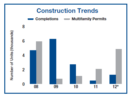 Apartment Building Construction Trends in Phoenix Q2 2012