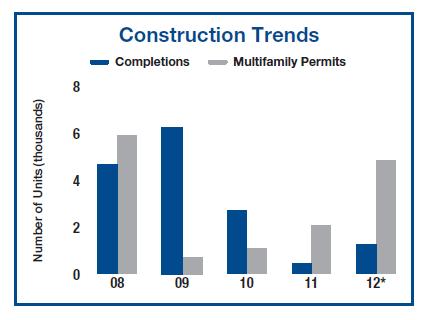 Apartment Building Construction Trends in Phoenix Q2 2012