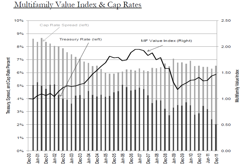Apartment building investment values and cap rates