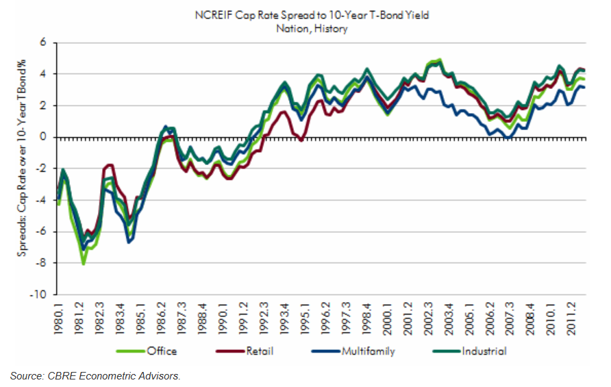 Apartment Building & CRE historical cap rate spreads to 10yr T-Bond Yields