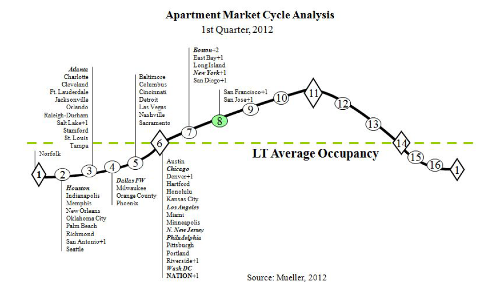 Apartment building investment cycle chart May 2012