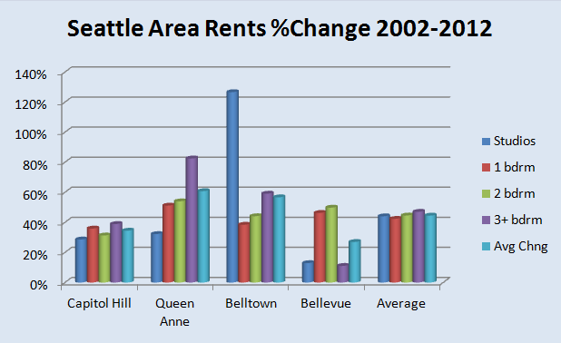 Percent Change in Seattle Sub Market Apartment Rents 2002 2012