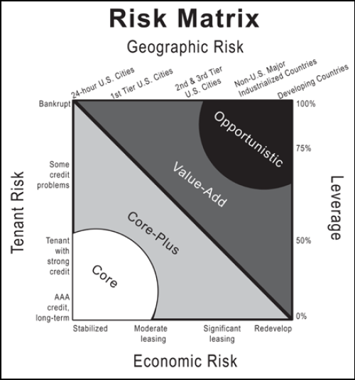 The Apartment Building Investment Risk Matrix