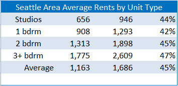 Seattle Area Average Apartment Rents by Unit Type 2002-2012