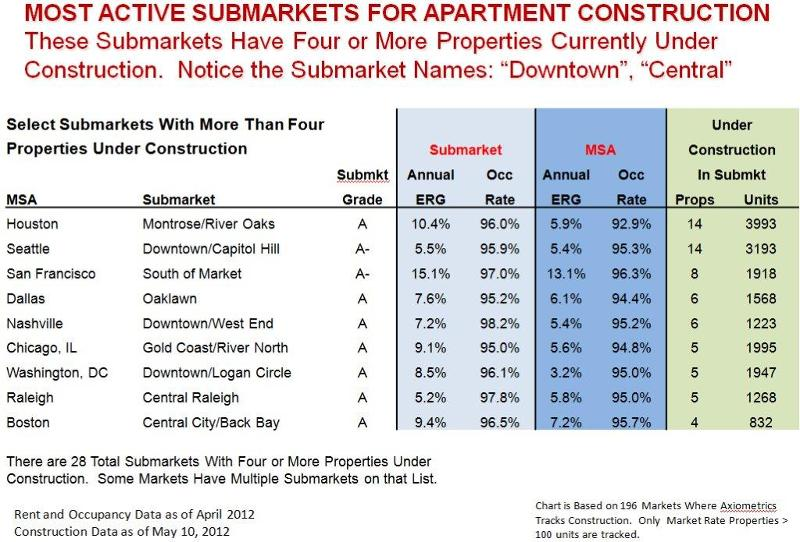 top apartment building submarkets for new construction