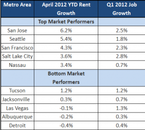 top apartment building investment markets for rent and employment growth