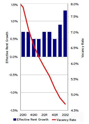 vacancy below five percent for US apartment building investors