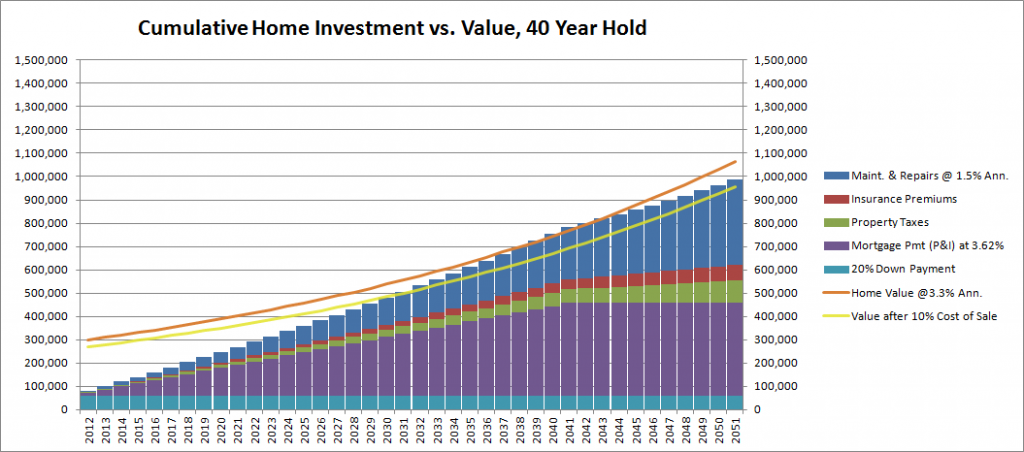 The Myth of Home Ownership as an Investment Debunked