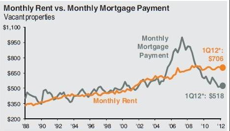 monthly rent vs. mortgage payment not a good comparison of the true costs