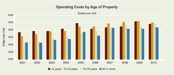 Apartment Building Investment Operating Costs by Age of Property