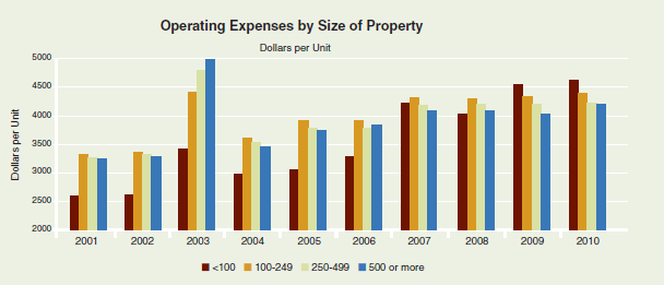 Apartment Building Investment Operating Expenses by Size of Property