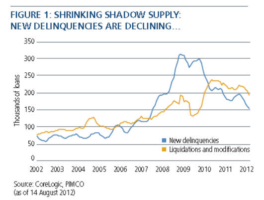 Shrinking shadow supply but still more renters