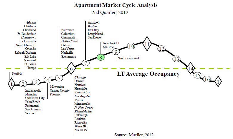 Apartment building investment cycle second quarter 2012