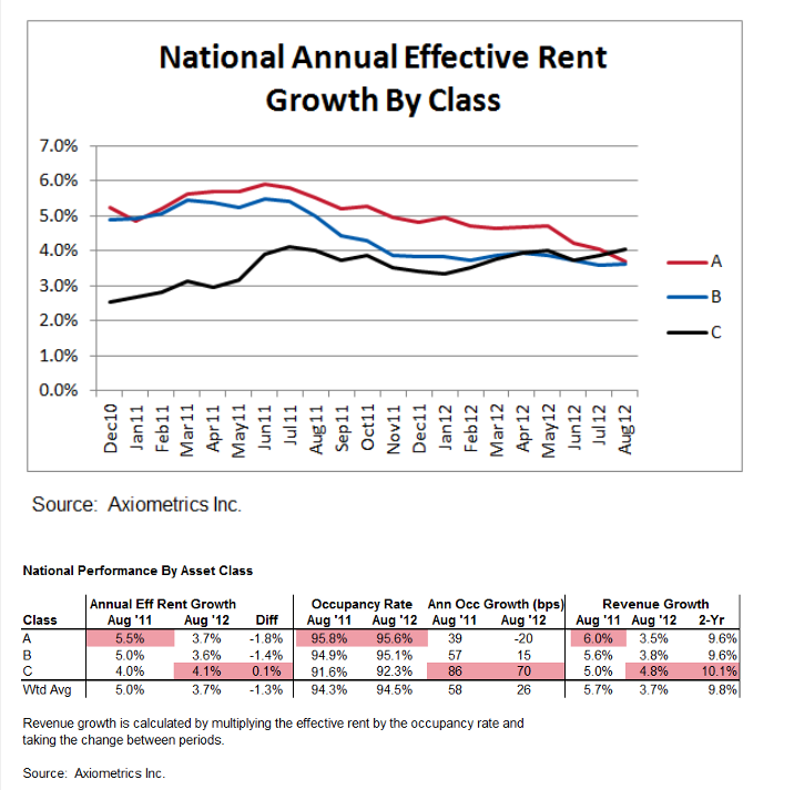 Class C Aparment Building Investment rents are outgrowing other classes