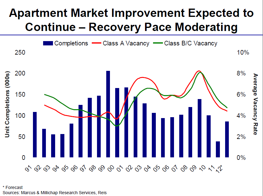 Apartment Building Investment Market Improvement Expected to Continue