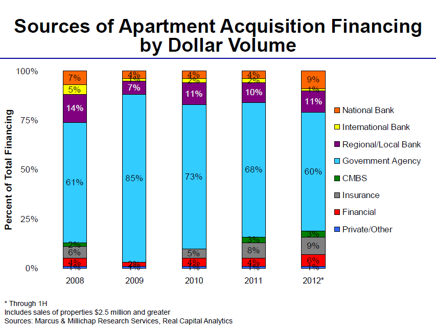 Apartment Building Investment Financing available for Q3 2012