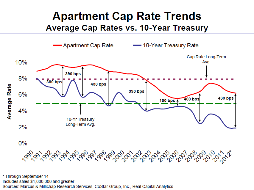 Cap rate to Treasury spread says now it the time to buy apartment building investments.