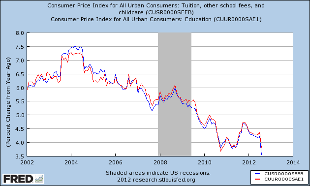 Apartment Building Investors Education and Childcare Inflation Gauge