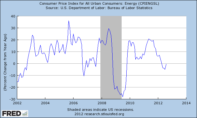 Apartment Building Investors Energy Inflation Gauge