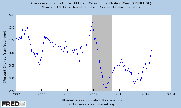 Apartment Building Investors Medical Cost Inflation
