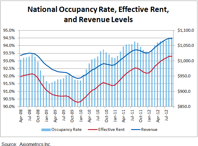 Apartment Building Investment Occupancy, Effective Rents and Revenue