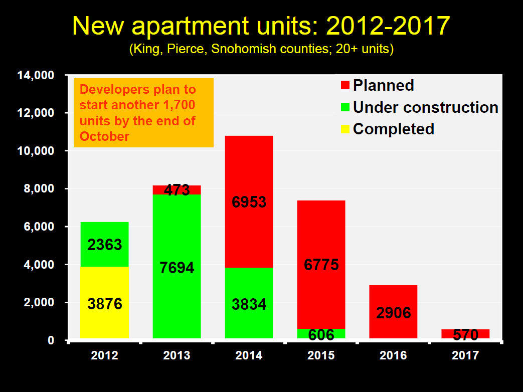 Seattle new apartment unit construction pipeline 2012 Dupre + Scott