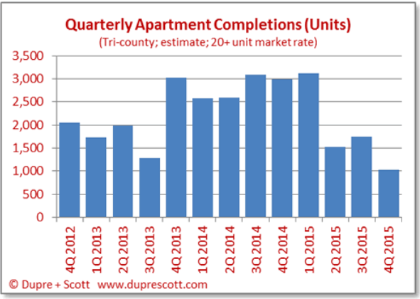 Seattle apartment building investment market: 36,000 new units