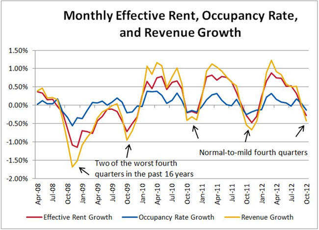 Seasonal Effects on Apartment Building Investment Results