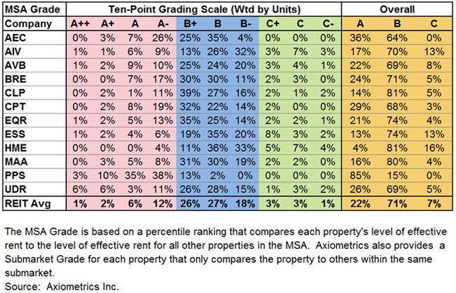 REIT apartment building investment by property class
