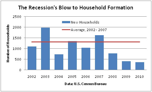 Household Formation Recovery Good for Apartment Building Investment