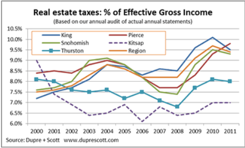 Real Estate taxes as percent of apartment building investment Effective Gross Income