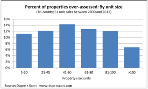Percent of Apartment Building Investments over-assessed by unit size