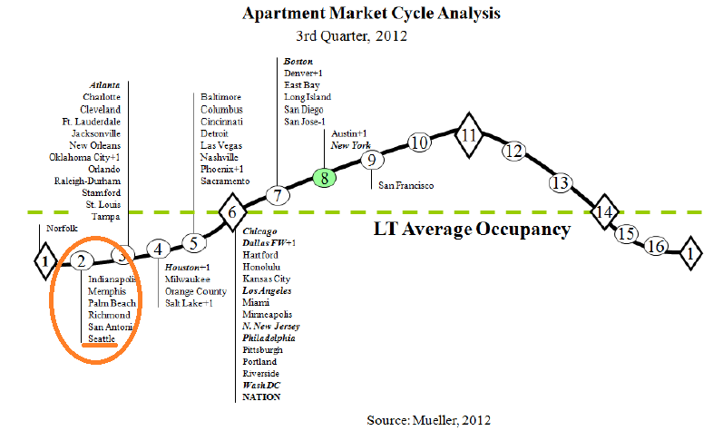 US Q3 apartment building investment cycle analysis from Dividend Capital