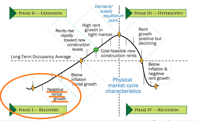 Dividend Capital Real Estate Market Cycle Quadrants 2
