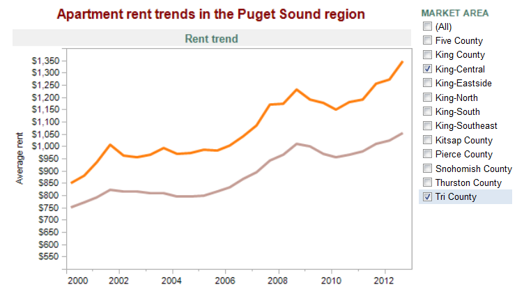 Apartment Rent Trends in Seattle 200 to 2012 Dupre n Scott