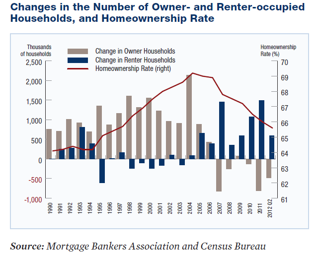 Apartment occupancy has been growing while single family has been falling