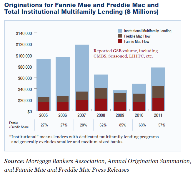 Fannie and Freddie kept lending on apartment building investment during the crisis