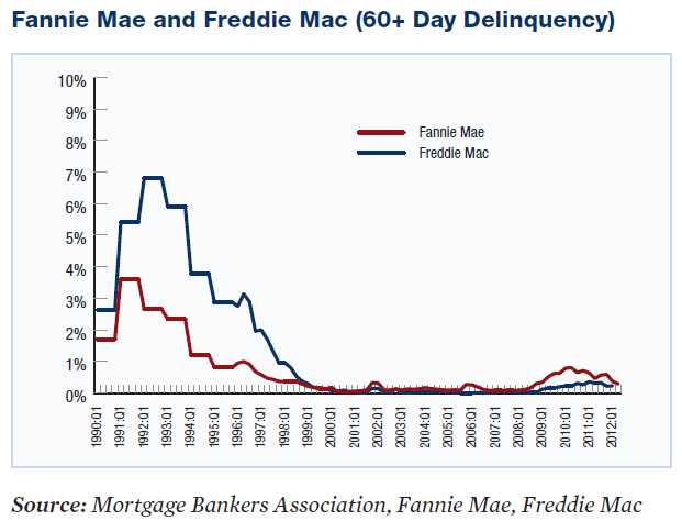 Fannie and Freddie Delinquincies remain below .3%