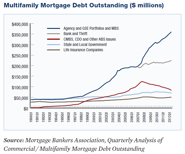 GSE lending has been the largest part of meeting multifamily financing needs