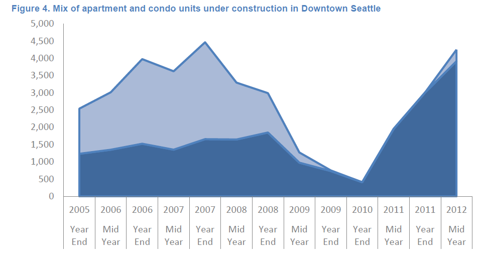 Seattle Downtown New Apartment Units Under Construction mid 2012