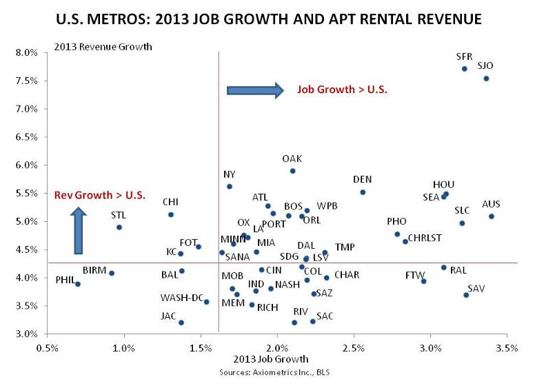Apartment Building Investment Revenue and Job Growth 2013