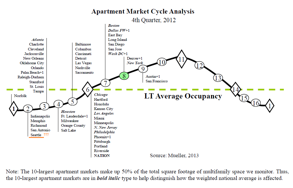 Apartment Building Investmet Cycle Chart Q4 2012