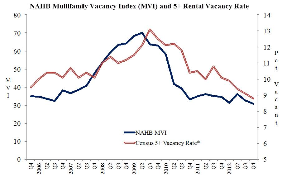 Apartment Building Vacancy Index 2012