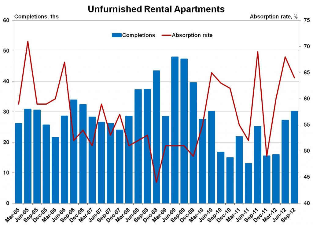 Construction and Absorption of Apartment Building Units