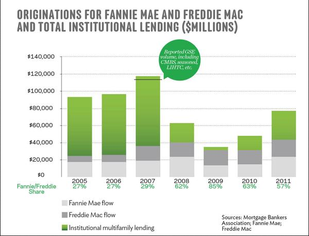 Fannie and Freddie Apartment Building Loans as percent of multifamily originations